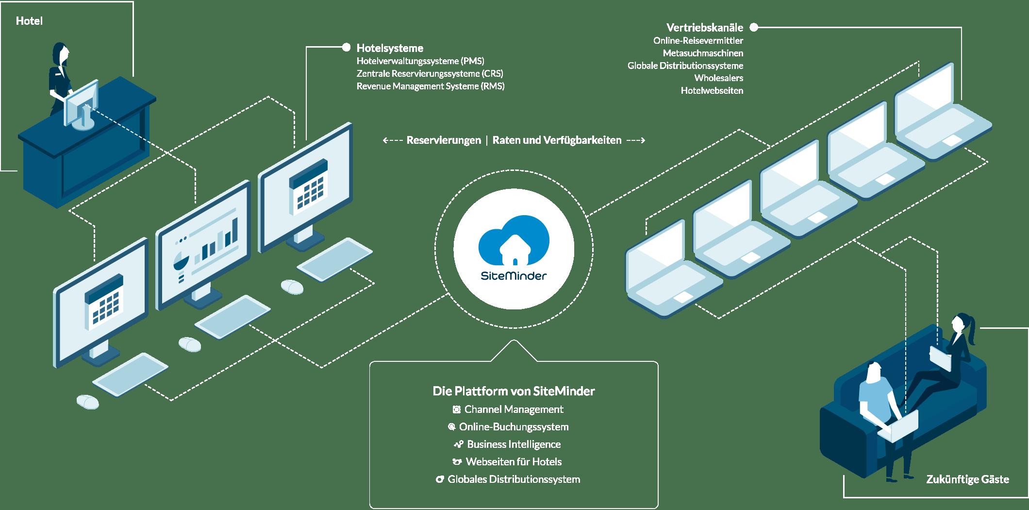 Die Plattform von SiteMinder