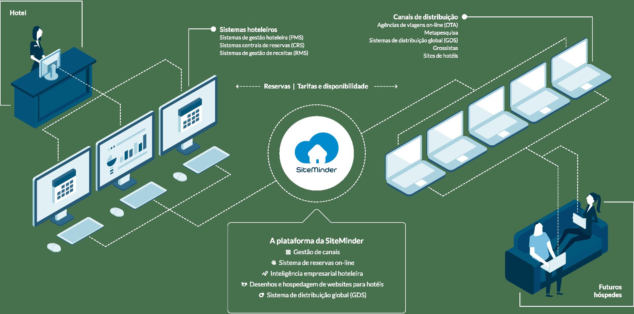 A plataforma da SiteMinder